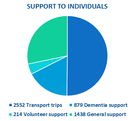 The image shows a pie chart shows the breakdown of individual support provided during the first wave of the pandemic. The pie chart is made up of transport trips, dementia support, volunteer support and general support.